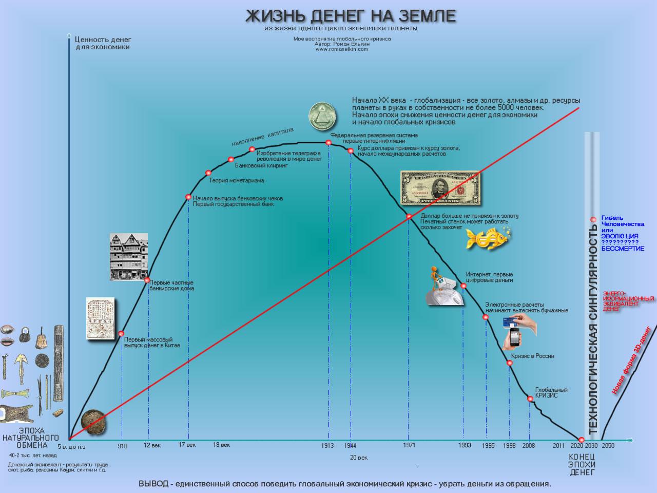 Инфографика - Как преодолеть современный глобальный кризис